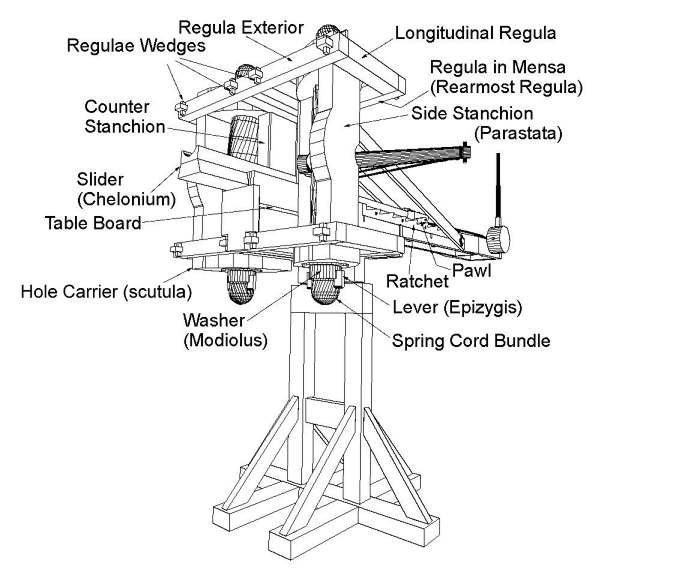 Inventions_Archimedes_Catapults_1