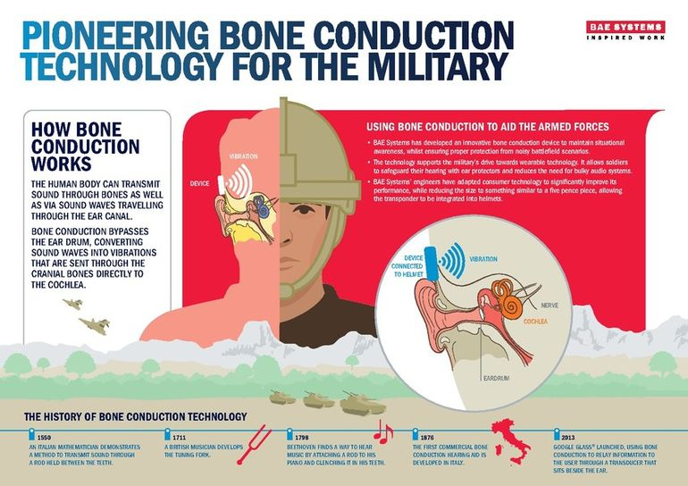 BAE To Develop Bone Conduction Helmets For Soldiers -1