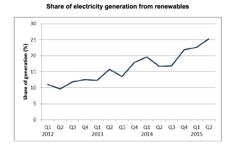 Renewables Contribute Greater Power Than Coal, In The UK-2