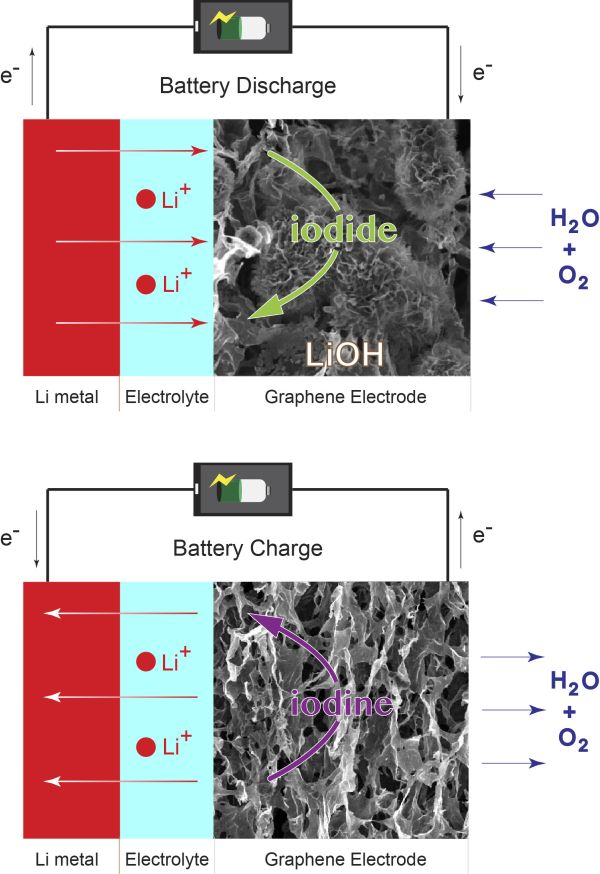 Lithium-Oxygen_Battery_Next_Gen_Energy_Storage_Cambridge_3