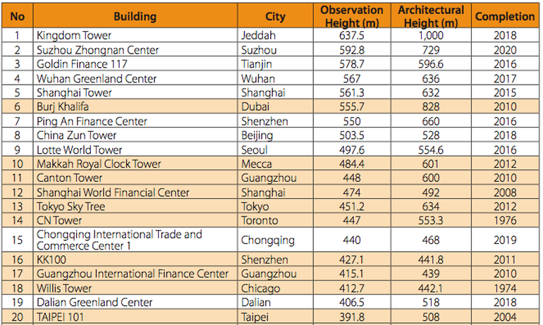 Study Details The Tallest Skyscrapers Set To Come Up By 2020-2