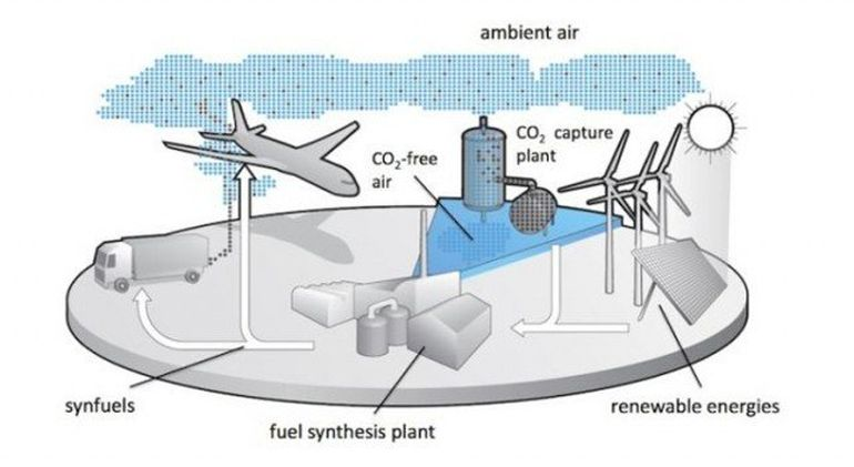 Climeworks To Build World's First Direct Air Carbon Capture Plant-1