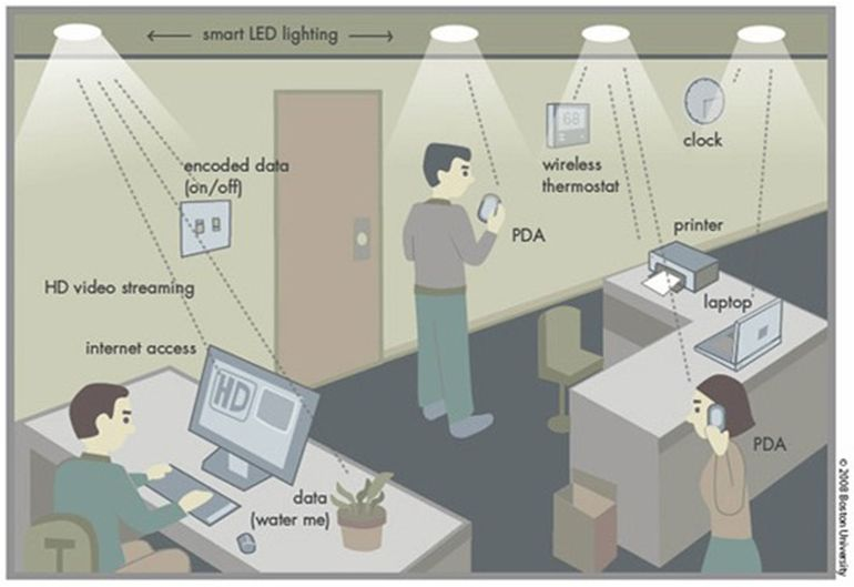Real-World Testing Finds Li-Fi 100 Times Faster Than Wi-Fi-1