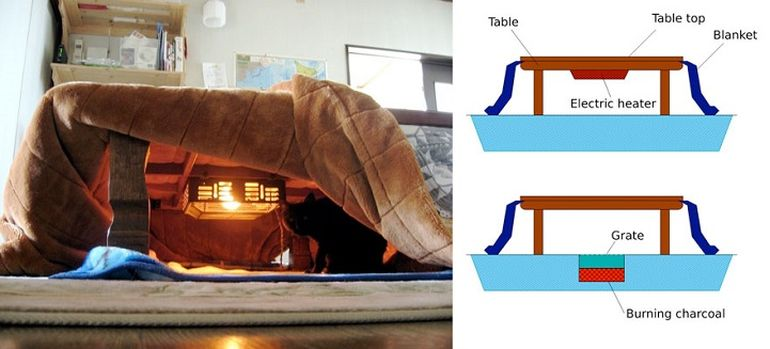 This Bed-Table-Couch Hybrid Keeps You Warm In The Winter-2