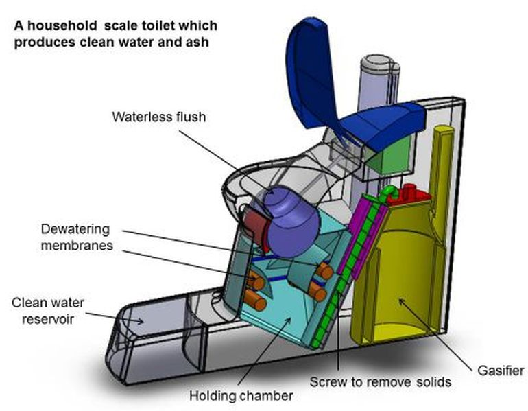 Scientists Design Waterless Toilet That Could Charge Mobile Phones-4