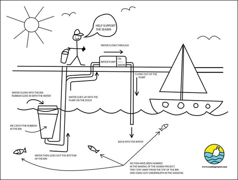 The Floating Seabin Waste Collector Catches Plastic Debris From Oceans-5