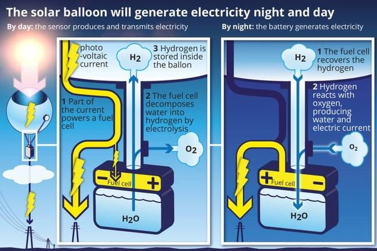 Airborne_Solar_Balloons_Electricity_Day_Night_CNRS_2