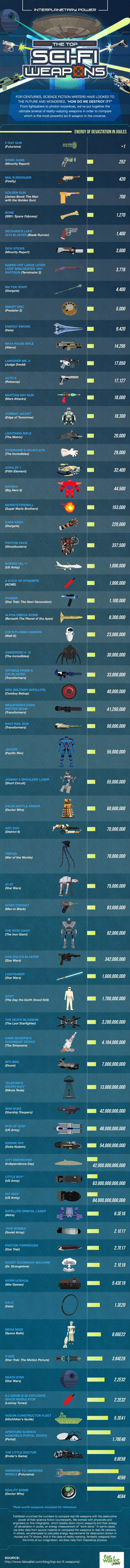 Infographic Lists The Most Destructive Weapons In Sci-Fi Universe-1