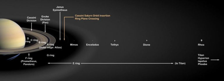 Saturn's Moons May Be Younger Than Many Dinosaurs, Study Reveals-1