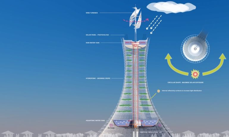 Skyfarm A Wind-Powered Vertical Farm To Tackle Food Crisis-4