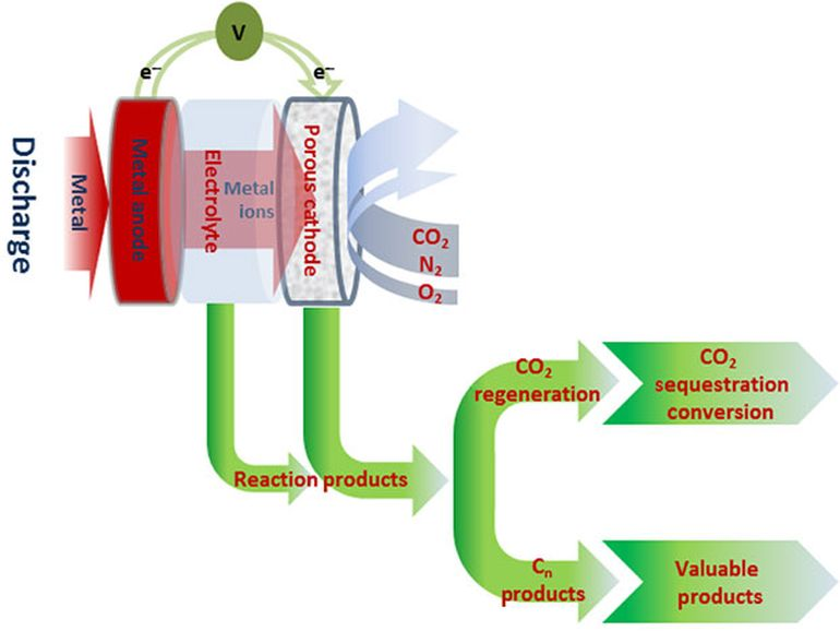 New Technology Converts CO2 Into Usable Power And Chemicals-1
