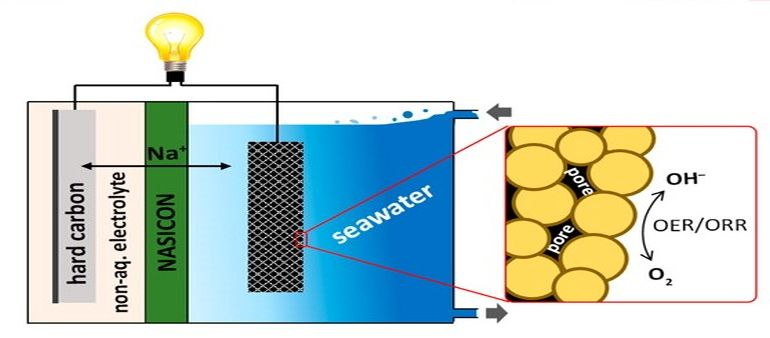 Innovative Seawater Batteries Could Take The Place Of Lithium-Ion Ones-1