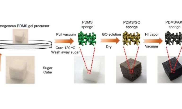 Flexible Battery Electrodes Made From Sugar Cubes-1