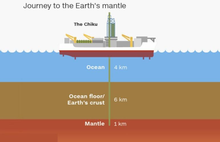 Japanese Scientists Gearing Up To Be The First To Drill Into The Earth's Mantle-3