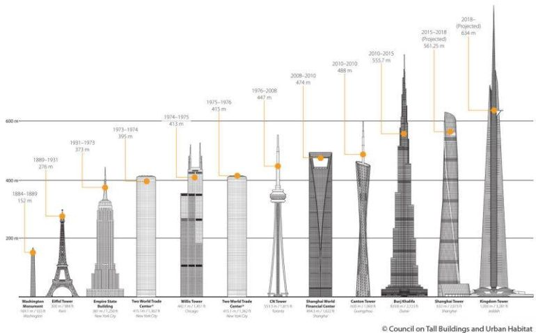 Study Details The Tallest Skyscrapers Set To  e Up By 2020 further Oscars 2016 The Best Jewelry On The Red Carpet together with 378302437430568517 further Flappers Quotes 1920s moreover plete Guide Colorado National Heritage Areas. on art of the 1880s