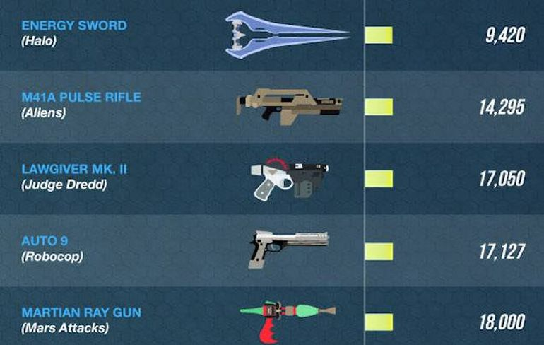 Infographic Lists The Most Destructive Weapons In Sci-Fi Universe-2