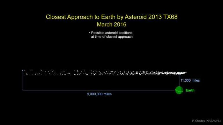On March 5, An Asteroid Will Fly Past Earth At A Very Close Distance-1