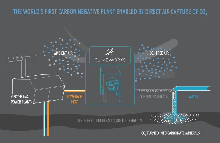 iceland-world-first-negative-emissions-plant_4